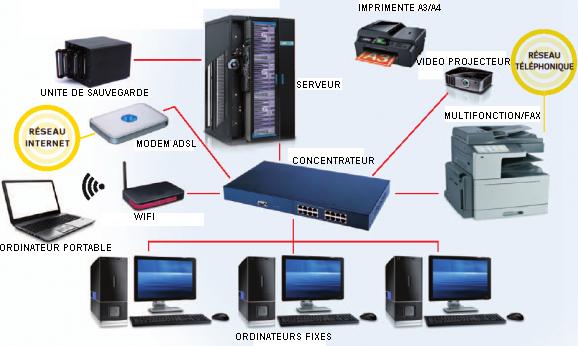 Document expliquant le réseau dans l'informatique